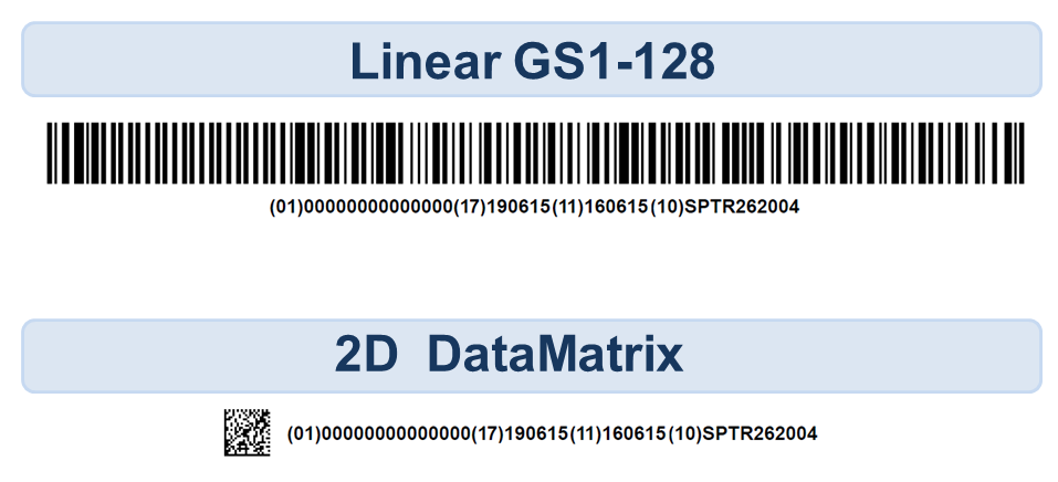 Examples of 1D and 2D Barcodes